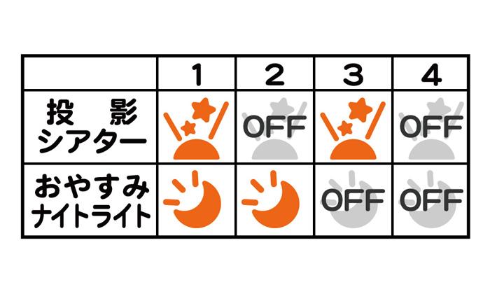 6. 3つのライトパターン